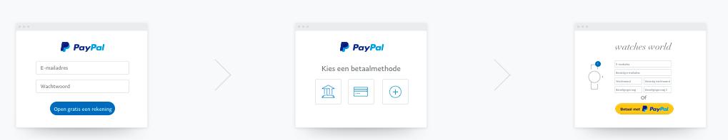 Aanmelden bij Paypal