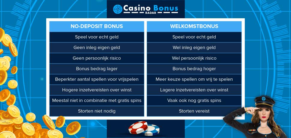 No-deposit bonus versus welkomstbonus tabel 5 euro gratis gokken zonder storting